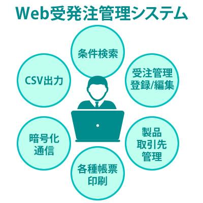 (株)セイエイインターナショナル様 Web受発注管理システム