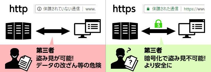 HTTPSとHTTPの違い